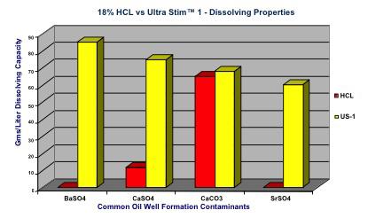 stim graph